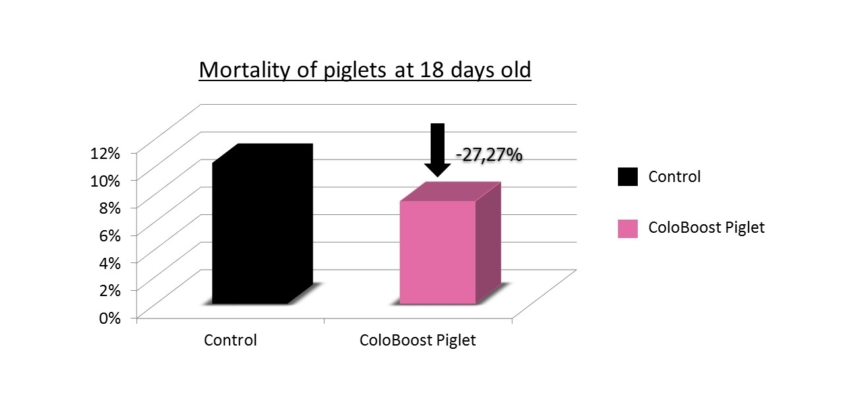 ColoBoost Piglet field trial